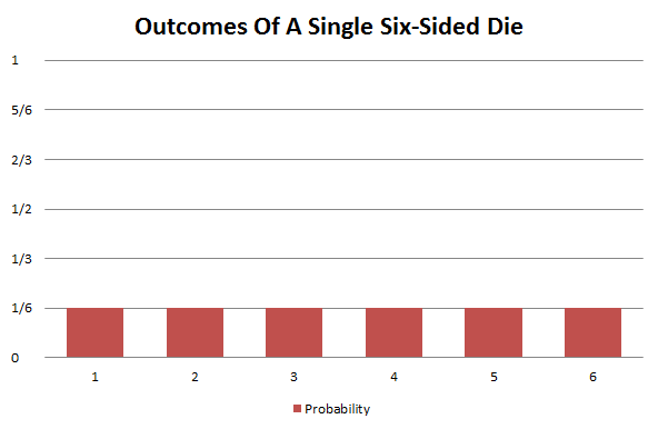 Probability distribution of a single six-sided die