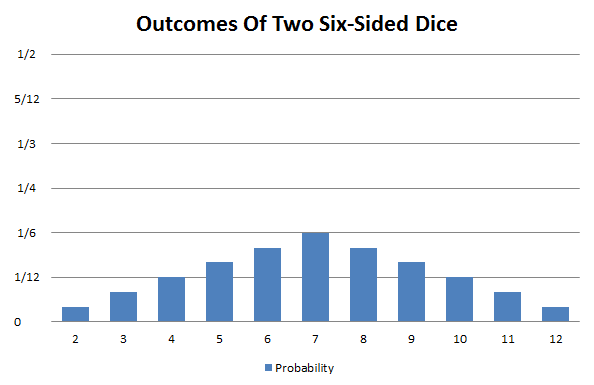 Probability distribution of two six-sided dice