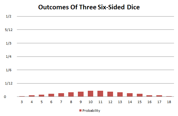 Probability distribution of three six-sided dice
