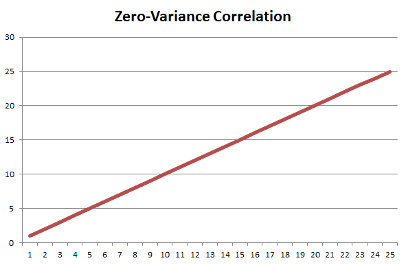 A zero-variance, linear correlation