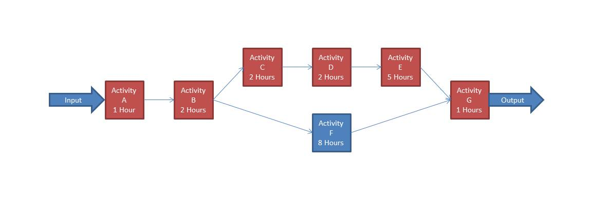 Video Game Art Pipeline - process flow diagram highlighting the critical path