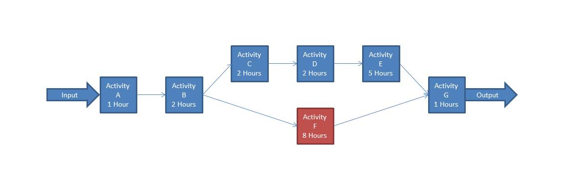 Video Game Art Pipeline - process flow diagram highlighting the bottleneck