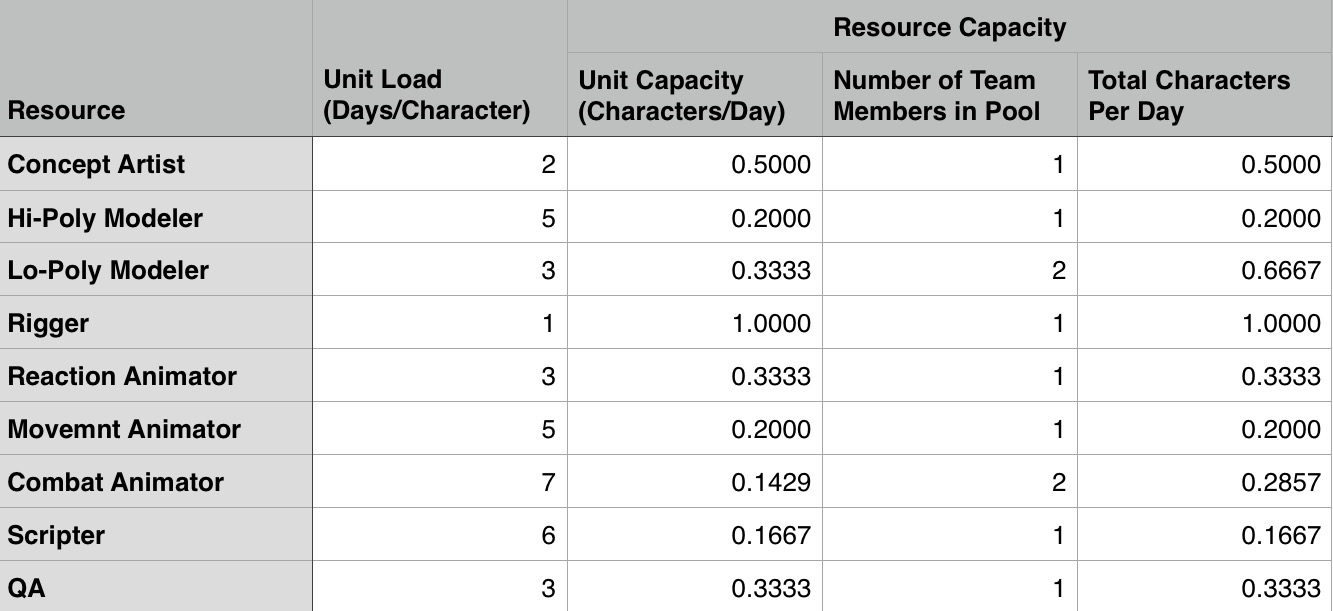 Multiple each cell in Column C by its neighbor in Column D to get the total Throughput of all team members with that skill set.