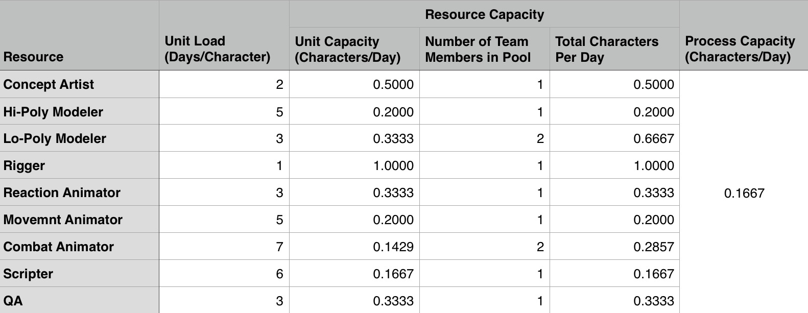 """Use Excel's """"MIN"""" function to identify the resource pool with the lowest Throughput to find the Pipeline's overall Throughput."""