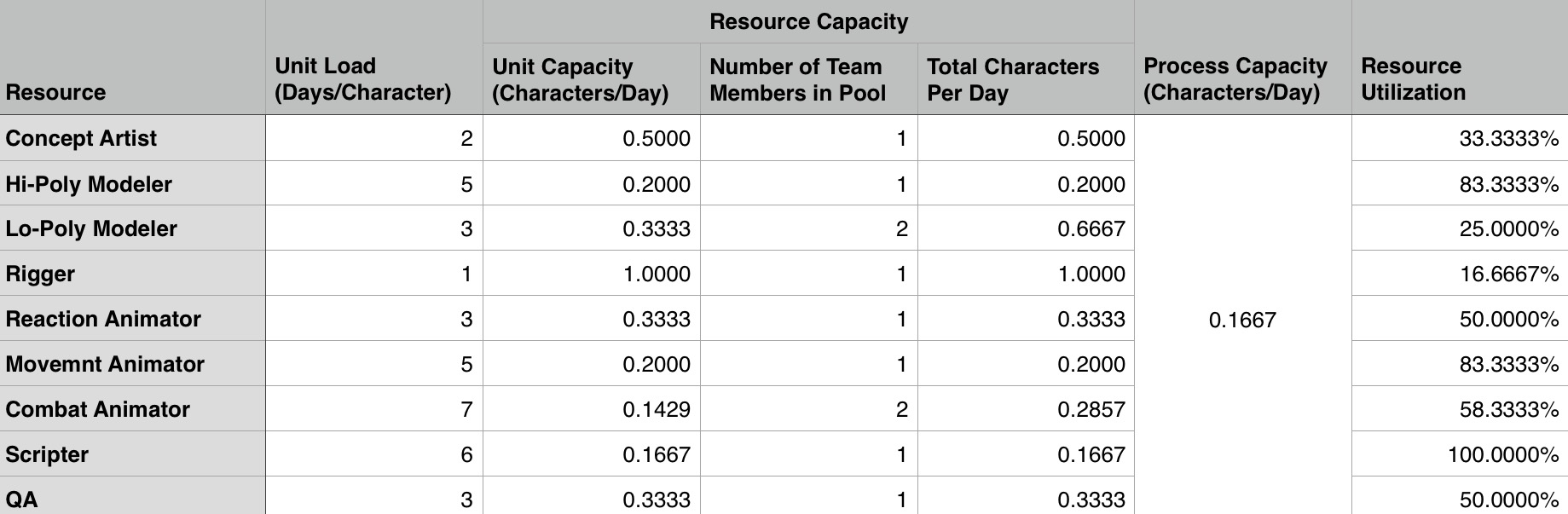 For each cell in Column G, divide the contents of Column F by the respective value in Column E to calculate each Resource Pool's utilization. Notice that the Scripter has a Utilization of 100%, signifying that he is the Bottleneck.