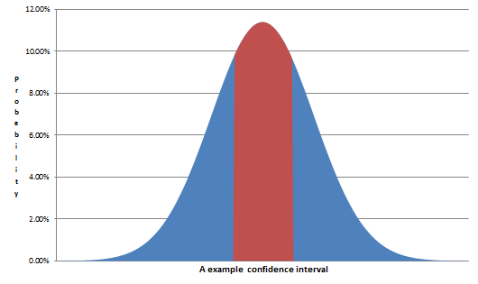 Visualization of a confidence interval
