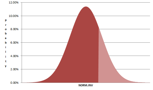 Visualization of Excel's NORMINV function
