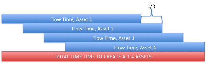 Making Video Games Scientifically - Visualization of Total Time To Complete Multiple Assets