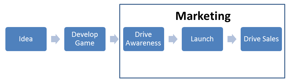 A diagram of what people generally think marketing is