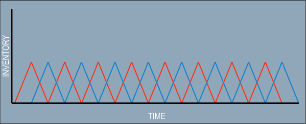 An inventory buildup diagram demonstrating batching